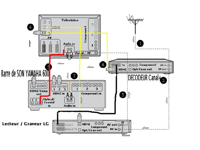 comment brancher une barre de son sur tv. Black Bedroom Furniture Sets. Home Design Ideas